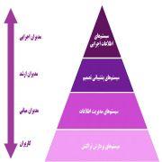 اجرای سیستم مدیریت و مالی